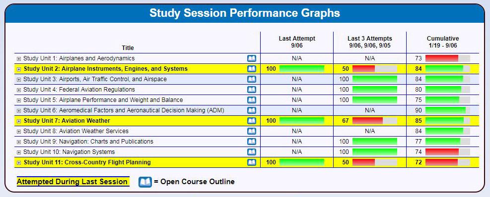 Sample Test Prep Online Performance Graphs