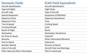 Flight Plan Equivalency Table