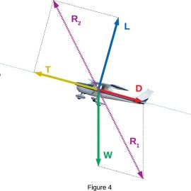 Is an Airplane in a Constant Airspeed Climb or Descent in Equilibrium?