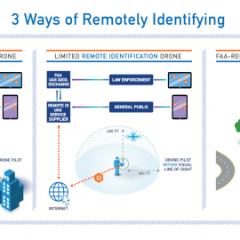 FAA Proposes Rules for Remote Identification and Tracking of Drones