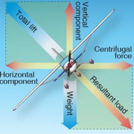 Aerodynamics of Turns